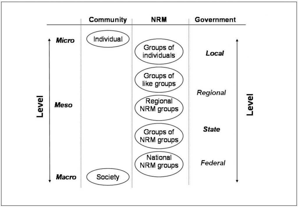 Social Capital Levels
