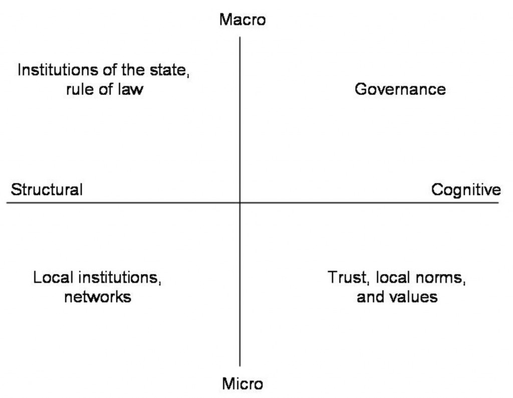 Figure 8. Conceptualization of social capital developed by Grootaert and Van Bastelaer (2002)