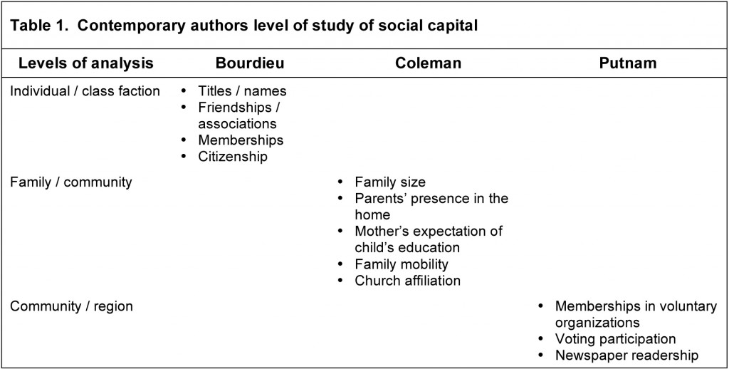 Contemporary authors level of study of social capital