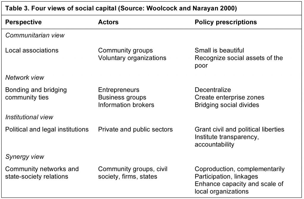 Four views of social capital