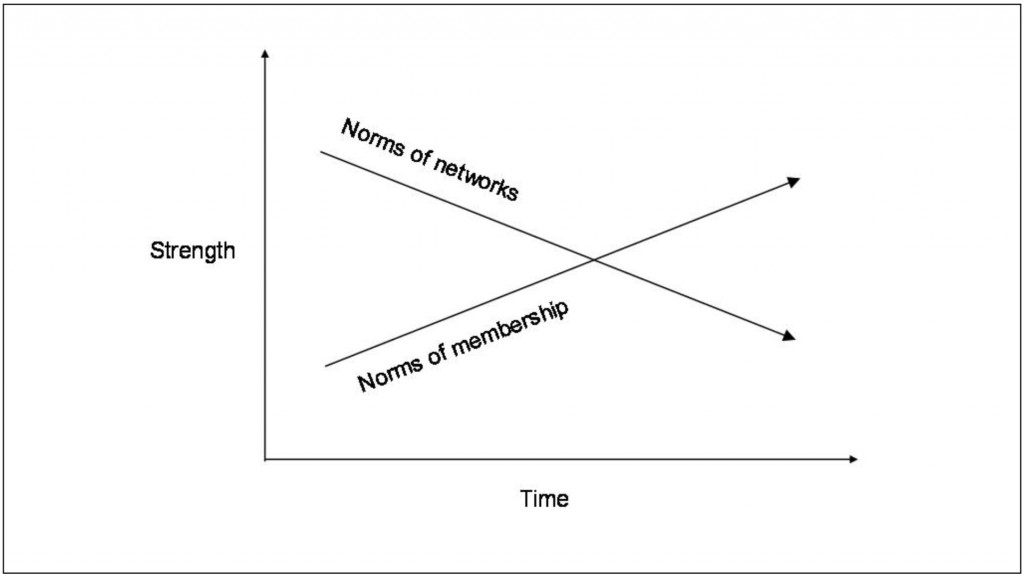 Norms of networks are likely to depreciate over time without reinforcement while norms of membership and belonging are likely to increase over time.