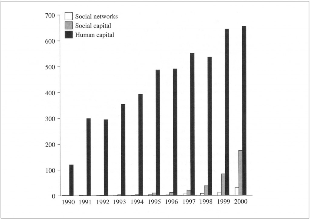 Citations with social capital, human capital and social networks in Econ Lit.